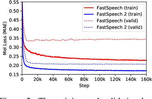 Figure 4 for FastSpeech 2: Fast and High-Quality End-to-End Text-to-Speech