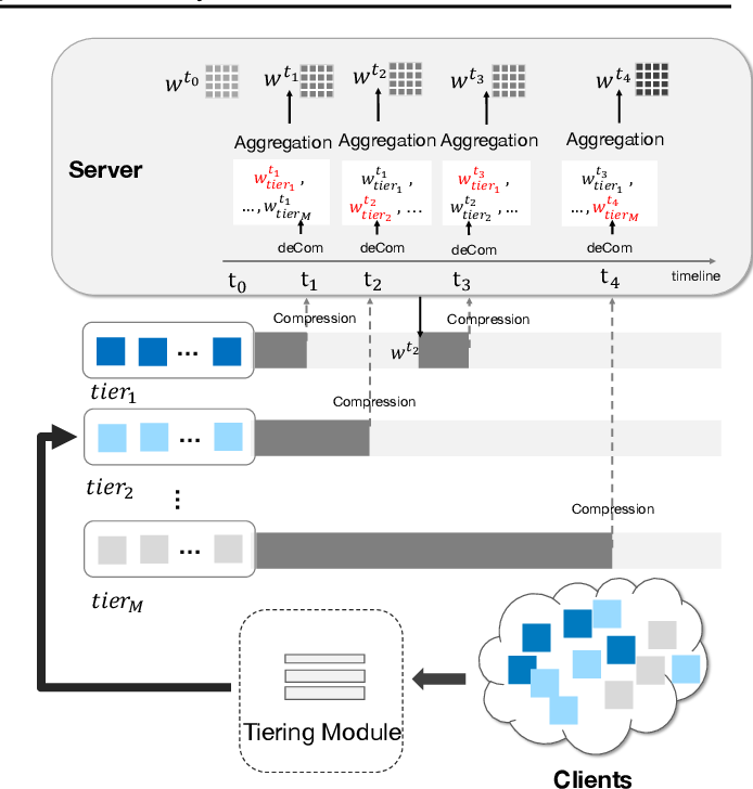 Figure 1 for FedAT: A Communication-Efficient Federated Learning Method with Asynchronous Tiers under Non-IID Data