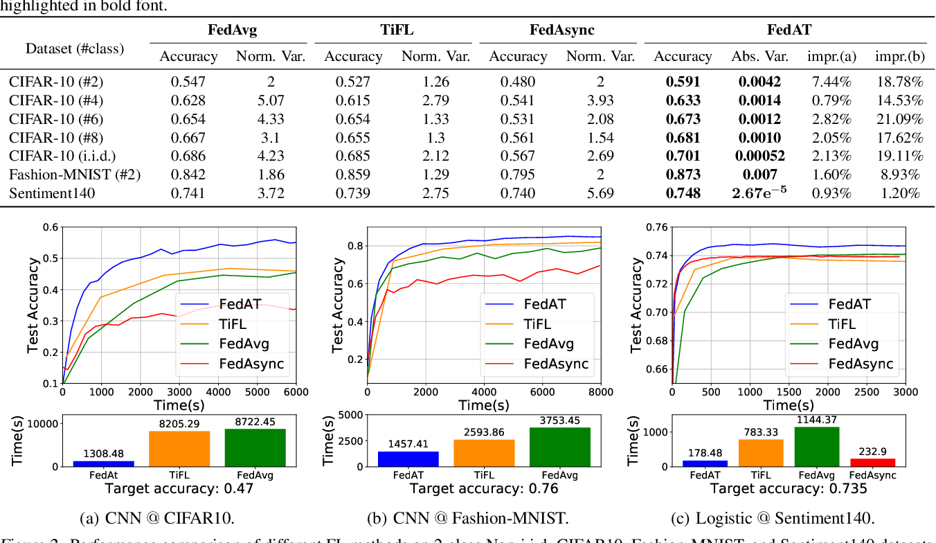 Figure 2 for FedAT: A Communication-Efficient Federated Learning Method with Asynchronous Tiers under Non-IID Data