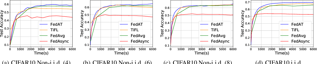 Figure 4 for FedAT: A Communication-Efficient Federated Learning Method with Asynchronous Tiers under Non-IID Data