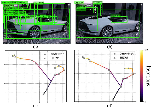 Figure 1 for BiDet: An Efficient Binarized Object Detector