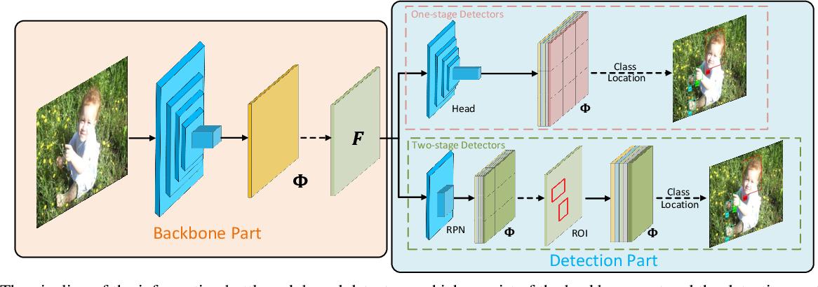 Figure 3 for BiDet: An Efficient Binarized Object Detector