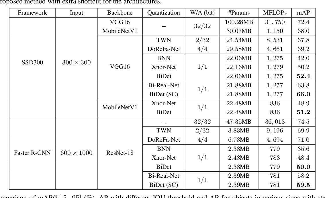 Figure 2 for BiDet: An Efficient Binarized Object Detector