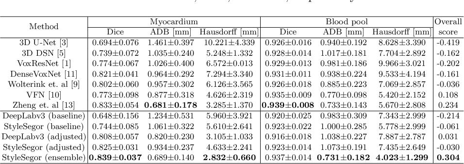 Figure 2 for Neural Style Transfer Improves 3D Cardiovascular MR Image Segmentation on Inconsistent Data