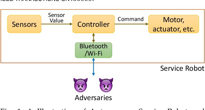 Figure 1 for Securing Autonomous Service Robots through Fuzzing, Detection, and Mitigation