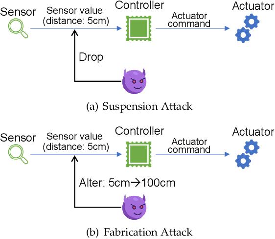 Figure 2 for Securing Autonomous Service Robots through Fuzzing, Detection, and Mitigation