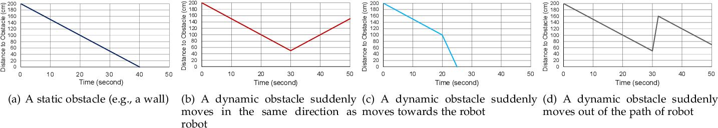 Figure 3 for Securing Autonomous Service Robots through Fuzzing, Detection, and Mitigation