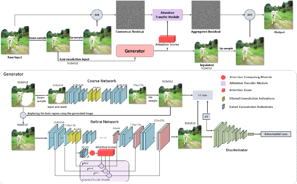Figure 2 for Contextual Residual Aggregation for Ultra High-Resolution Image Inpainting