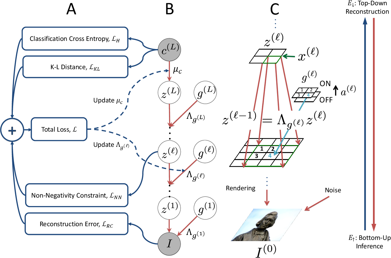 Figure 1 for Semi-Supervised Learning with the Deep Rendering Mixture Model
