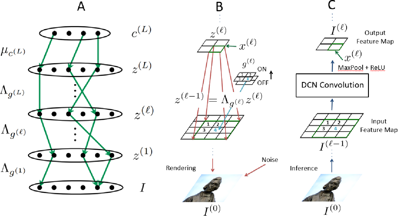 Figure 3 for Semi-Supervised Learning with the Deep Rendering Mixture Model