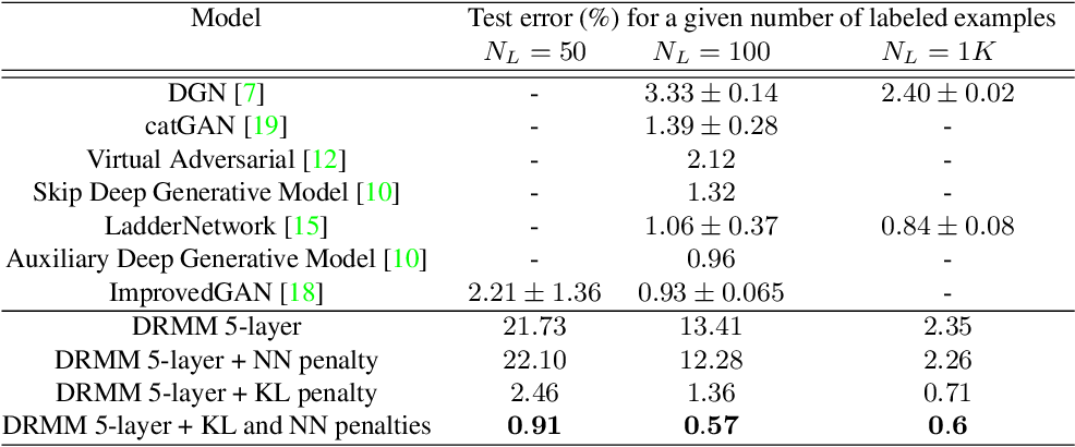 Figure 2 for Semi-Supervised Learning with the Deep Rendering Mixture Model