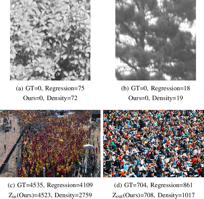 Figure 1 for ZoomCount: A Zooming Mechanism for Crowd Counting in Static Images