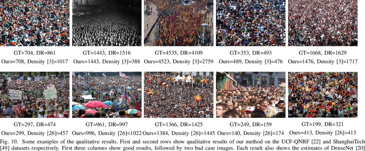 Figure 2 for ZoomCount: A Zooming Mechanism for Crowd Counting in Static Images
