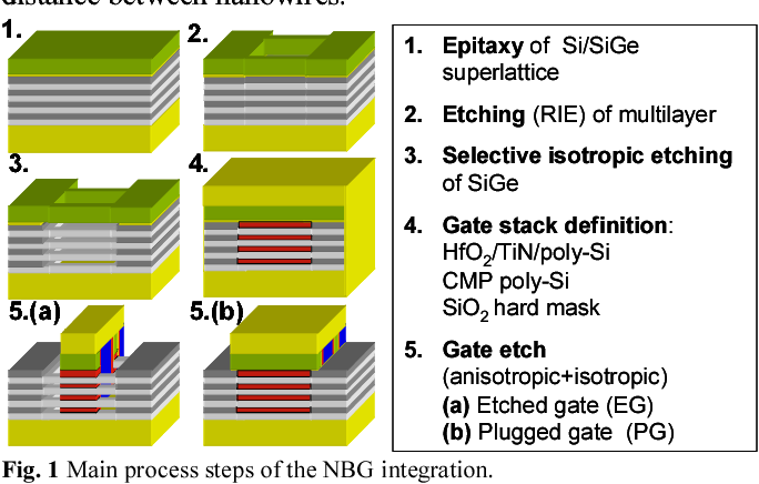 Figure 1 from Novel 3D integration process for highly scalable Nano