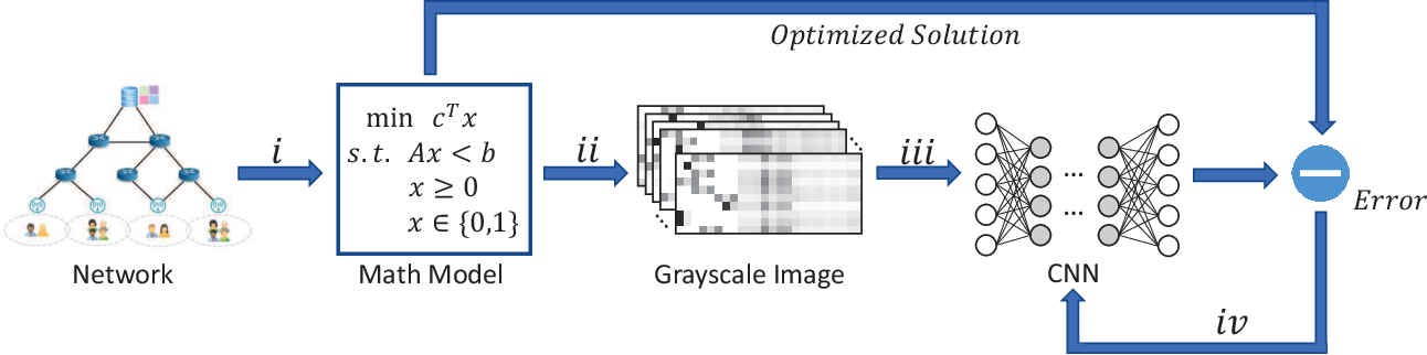 Figure 2 for Learning from Images: Proactive Caching with Parallel Convolutional Neural Networks