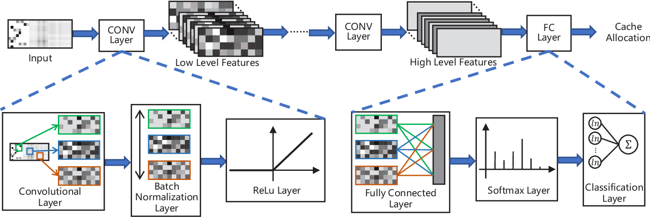 Figure 4 for Learning from Images: Proactive Caching with Parallel Convolutional Neural Networks