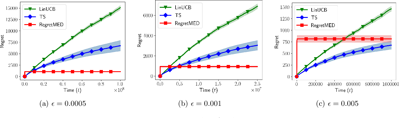 Figure 3 for Experimental Design for Regret Minimization in Linear Bandits