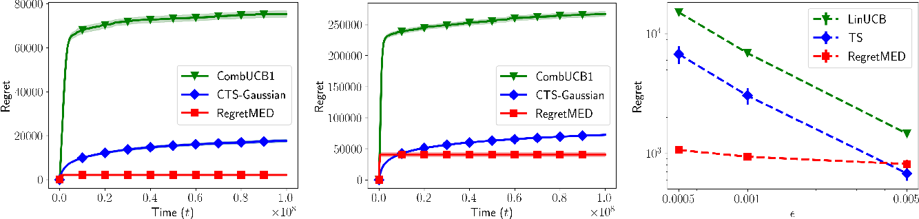 Figure 1 for Experimental Design for Regret Minimization in Linear Bandits
