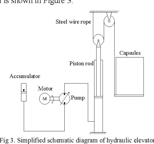 speed control of hydraulic elevator by using pid controller and self rh semanticscholar org Otis Elevator Schematic Diagram Early Elevator Diagram