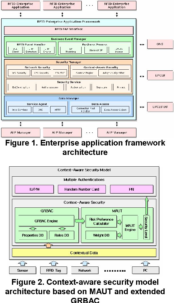 Figure 1. Enterprise application framework architecture