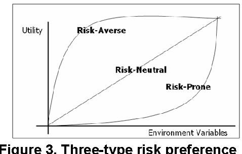 Figure 3. Three-type risk preference functions