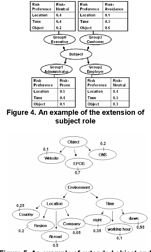 Figure 4. An example of the extension of subject role