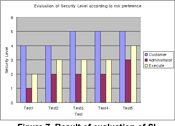 Figure 7. Result of evaluation of SL according to risk preference