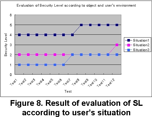 Figure 8. Result of evaluation of SL according to user's situation