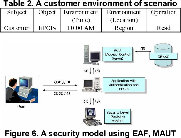 Table 2. A customer environment of scenario