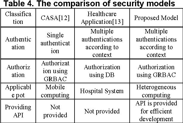 Table 4. The comparison of security models