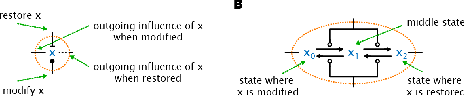 Fig 1 – Influence network notation. (A) An isolated influence node that would be connected to similar nodes in an influence network. Two of the potential connections represent inputs: modification (ball terminal) and restoration (bar terminal). The