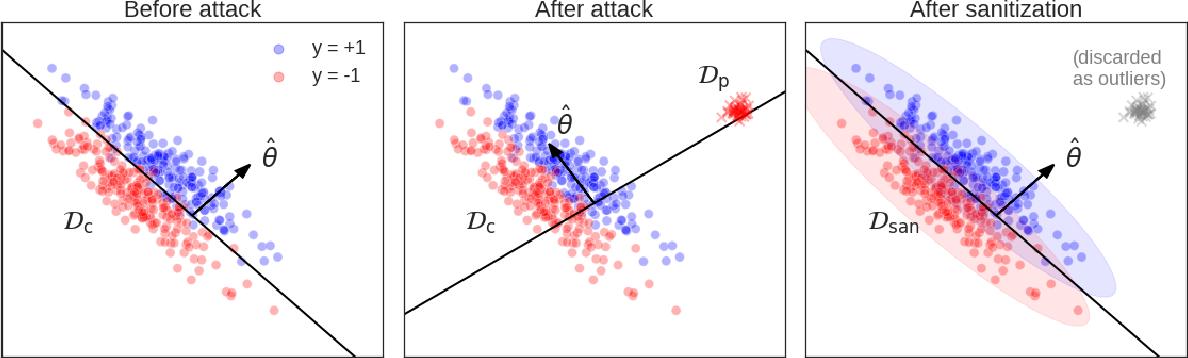 Figure 1 for Stronger Data Poisoning Attacks Break Data Sanitization Defenses