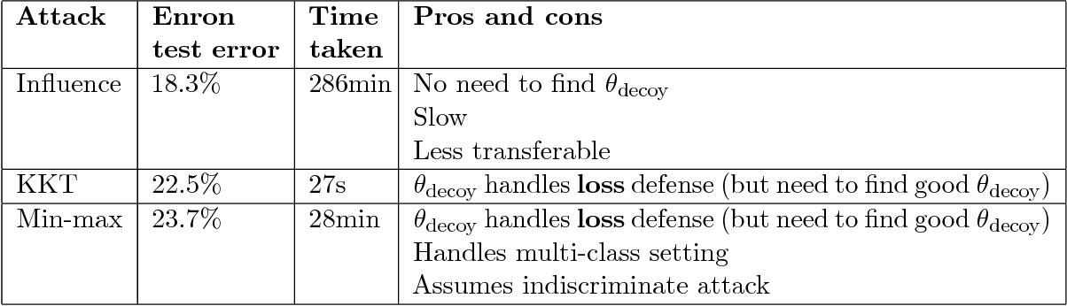 Figure 4 for Stronger Data Poisoning Attacks Break Data Sanitization Defenses