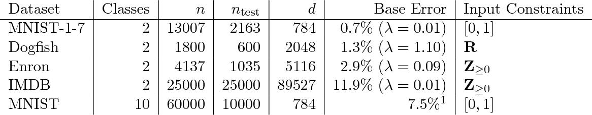 Figure 2 for Stronger Data Poisoning Attacks Break Data Sanitization Defenses