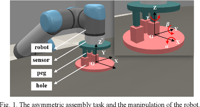 Figure 1 for Progressive extension of reinforcement learning action dimension for asymmetric assembly tasks