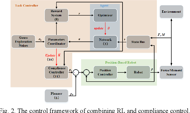 Figure 2 for Progressive extension of reinforcement learning action dimension for asymmetric assembly tasks