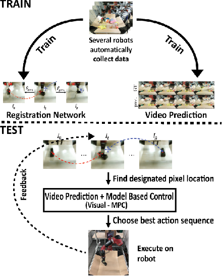 Figure 1 for Robustness via Retrying: Closed-Loop Robotic Manipulation with Self-Supervised Learning