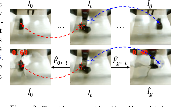 Figure 3 for Robustness via Retrying: Closed-Loop Robotic Manipulation with Self-Supervised Learning