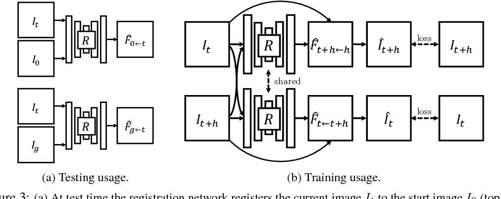 Figure 4 for Robustness via Retrying: Closed-Loop Robotic Manipulation with Self-Supervised Learning
