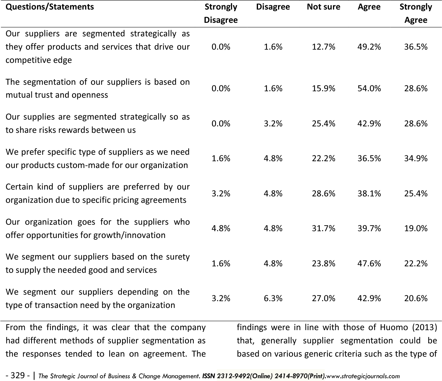PDF] THE INFLUENCE OF SUPPLIER RELATIONSHIP MANAGEMENT ON SUPPLY
