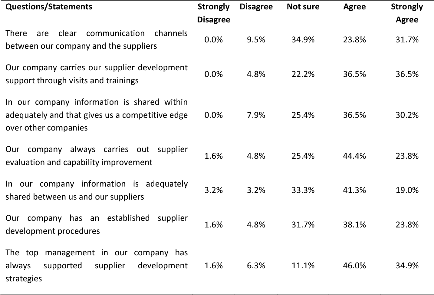 PDF] THE INFLUENCE OF SUPPLIER RELATIONSHIP MANAGEMENT ON