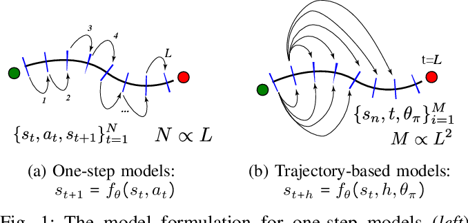 Figure 1 for Learning Accurate Long-term Dynamics for Model-based Reinforcement Learning