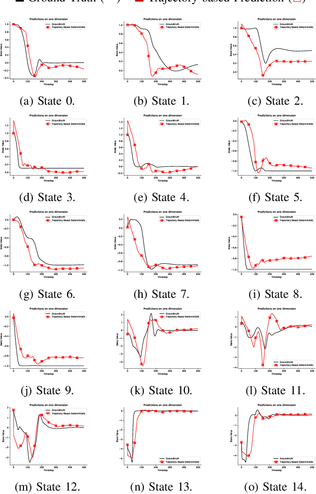 Figure 2 for Learning Accurate Long-term Dynamics for Model-based Reinforcement Learning