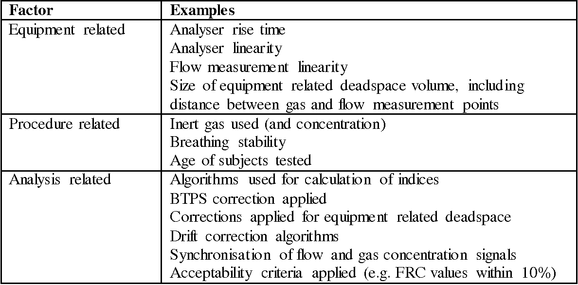 Table 6 from Title: Guidelines for Inert Gas Washout Measurements