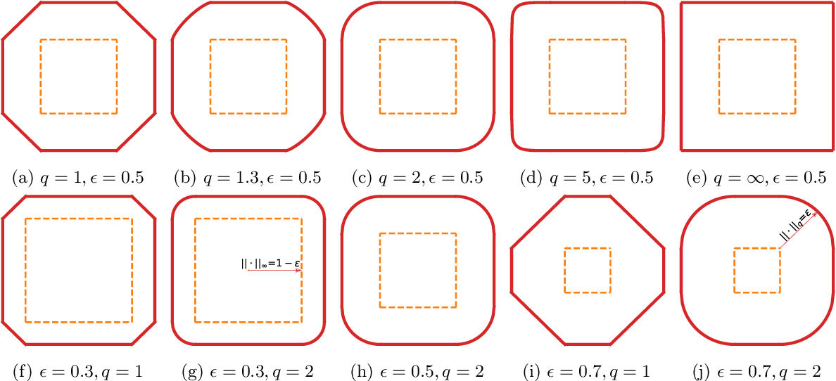 Figure 2 for Error Bounds for Generalized Group Sparsity