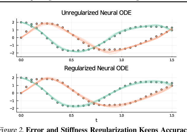 Figure 3 for Opening the Blackbox: Accelerating Neural Differential Equations by Regularizing Internal Solver Heuristics