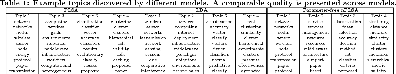 """Figure 2 for """"Look Ma, No Hands!"""" A Parameter-Free Topic Model"""