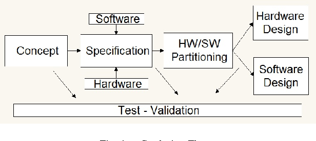 Fig. 1. Co-design Flow.