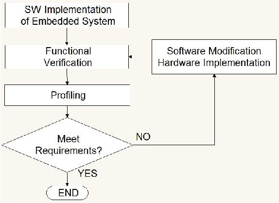 Fig. 2. General Profile-Based Method [17].