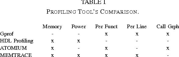 TABLE I PROFILING TOOL'S COMPARISON.